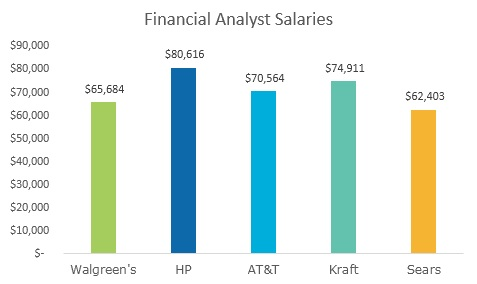 Finance major? We explored some alternative career paths