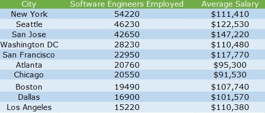 5 Facts About Working as a Software Engineer