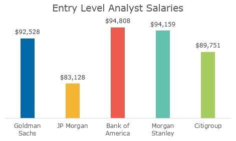 Investment banking associate goldman sachs salary range investment property rental losses