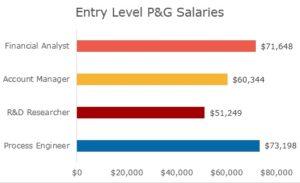 Procter gamble internship salary pa council on compulsive gambling
