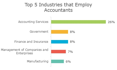 Who hires accountants