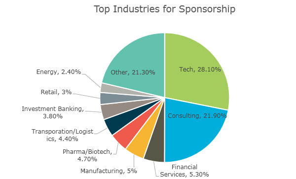 Top 10 Companies for H1-B Visas – TransparentCareer Blog